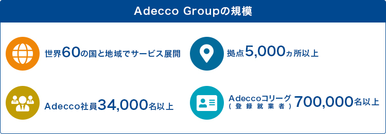 「Adecco Groupの規模」 世界60の国と地域でサービス展開/拠点5,000カ所以上/Adecco社員34,000名以上/Adeccoコリーグ(登録就業者)700,000名以上